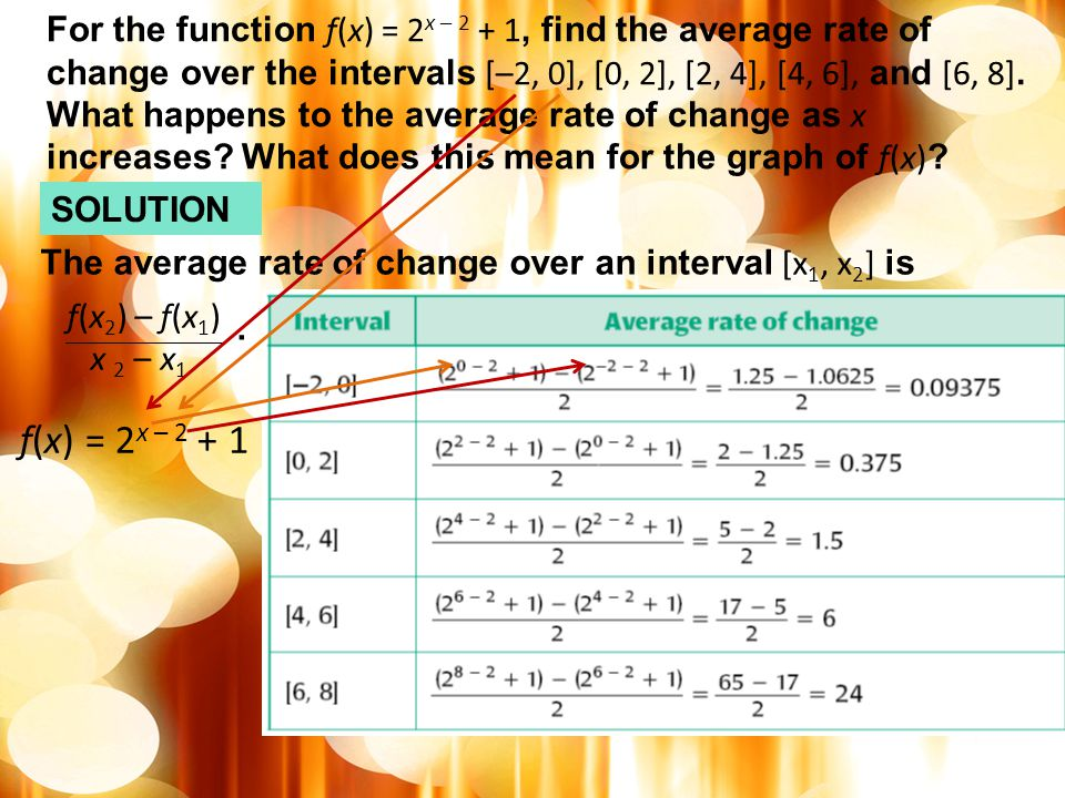 For the function f(x) = 2x – 2 + 1, find the average rate of change over the intervals [–2, 0], [0, 2], [2, 4], [4, 6], and [6, 8]. What happens to the average rate of change as x increases What does this mean for the graph of f(x)